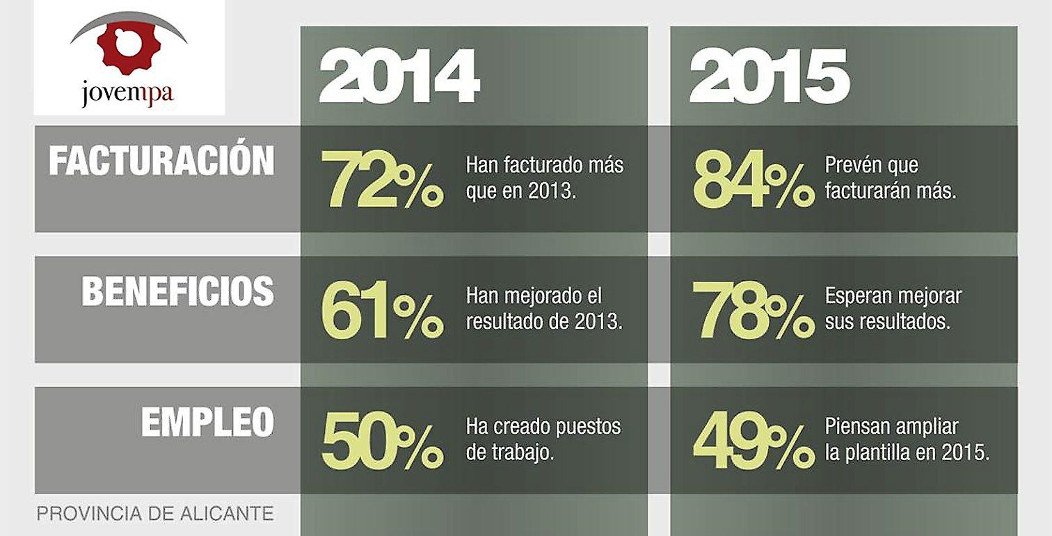 El 85% de los jóvenes empresarios de la provincia de Alicante considera que el año 2015 será mejor para sus empresas que 2014