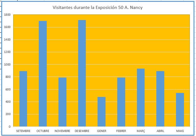 Més de 8.500 persones han passat pel Museu de la Nina d'Onil durant el cinquanta aniversari de la Nancy