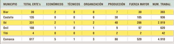 Els municipis de la comarca han presentat 617 ERTE,s que afecten 4.910 treballadors