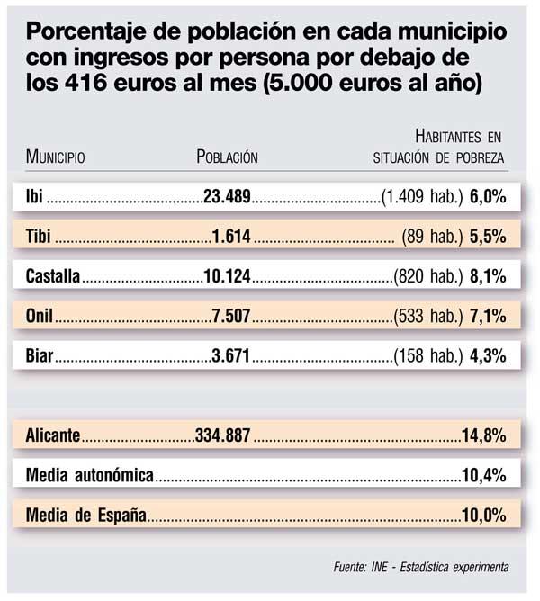 A prop de 3.010 veïns de la comarca viuen per davall del llindar de la pobresa