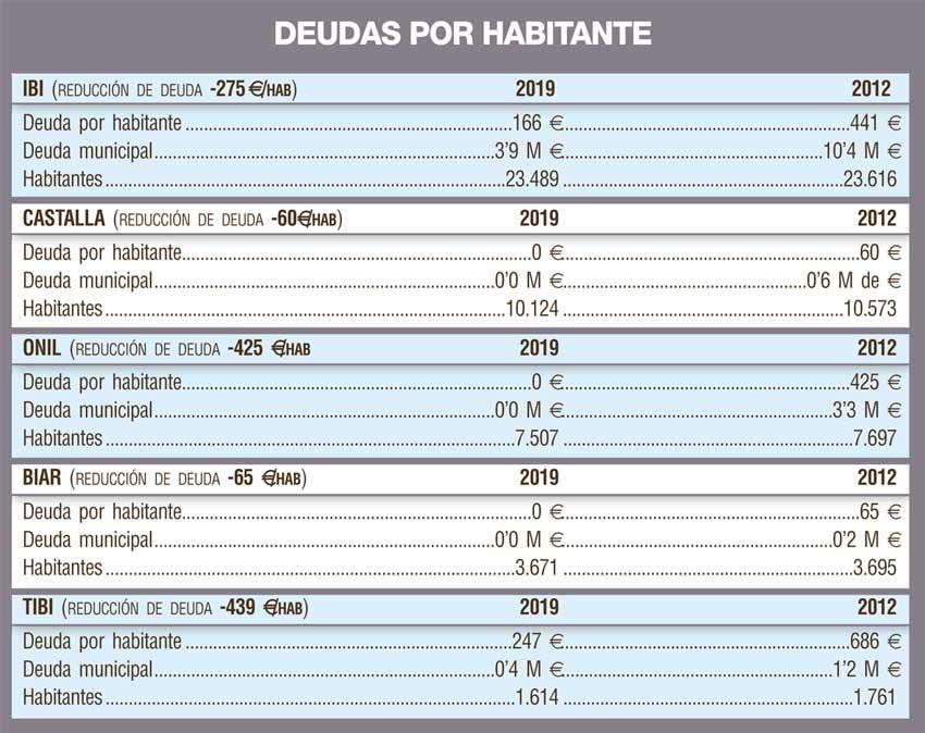 Los ayuntamientos de la comarca afrontan con cuentas muy saneadas la crisis post covid